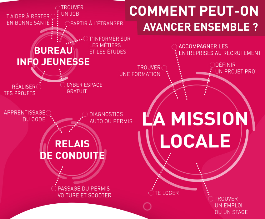 MISSION LOCALE ROYAN-848x700-2